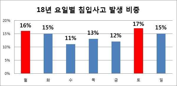 18년 요일별 침입사고 발생 비중 월 16%, 화 15%, 수 11%, 목 13%, 금 12%, 토 17%, 일 15%