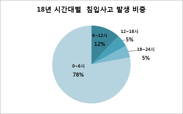 18년 시간대별 침입사고 발생 비중 0~6시 78%, 6~12시 12%, 12~18시 5%, 18~24시 5%