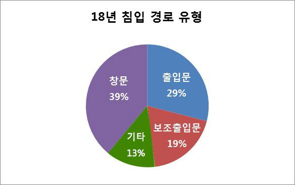 18년 침입 경로 유형 창문 39%, 출입문 29%, 보조출입문 19%, 기타 13%